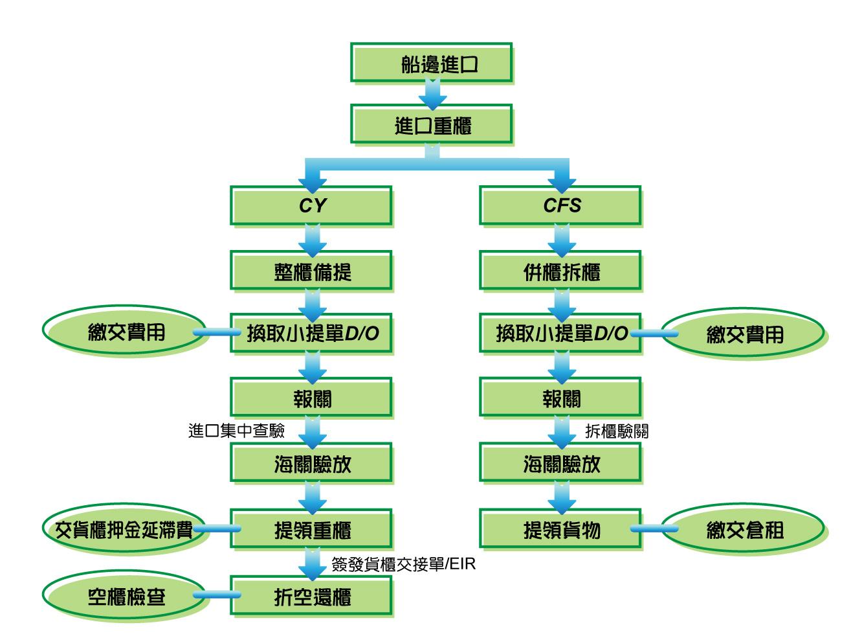 这是货柜运输 货物进口流程图 -定 期 航 运 货 柜 运 输 实 务 教 学 网